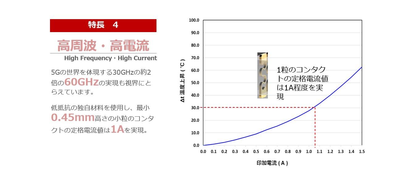 U-Rubber特長 4 高周波・高電流