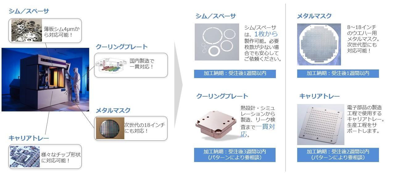 半導体製造装置向けソリューション