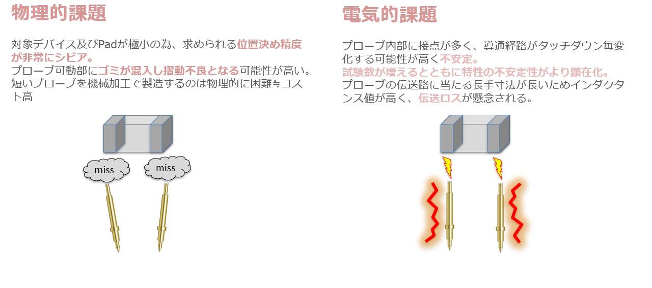 小型電子部品計測における課題点
